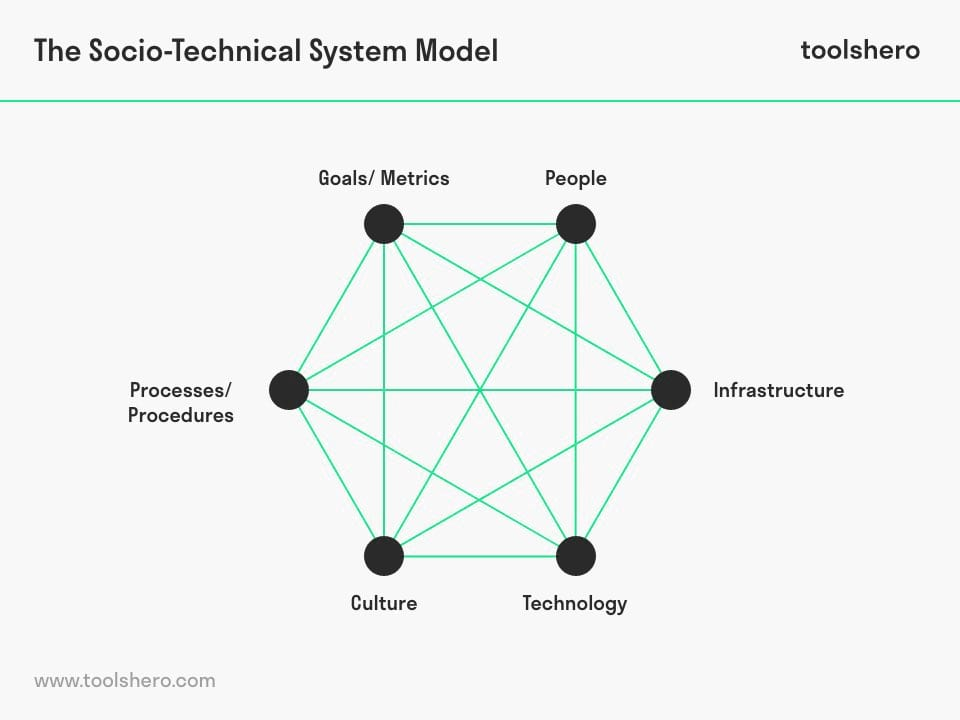 socio technical system components - toolshero