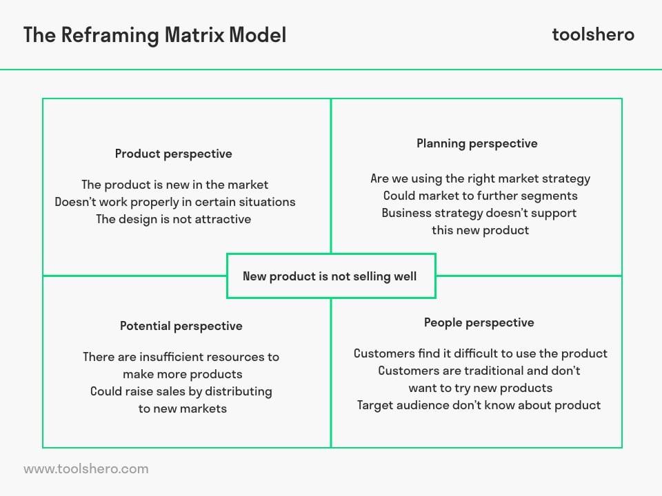 Reframing Matrix example - toolshero