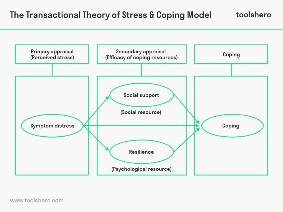 Transactional theory of stress and coping - toolshero