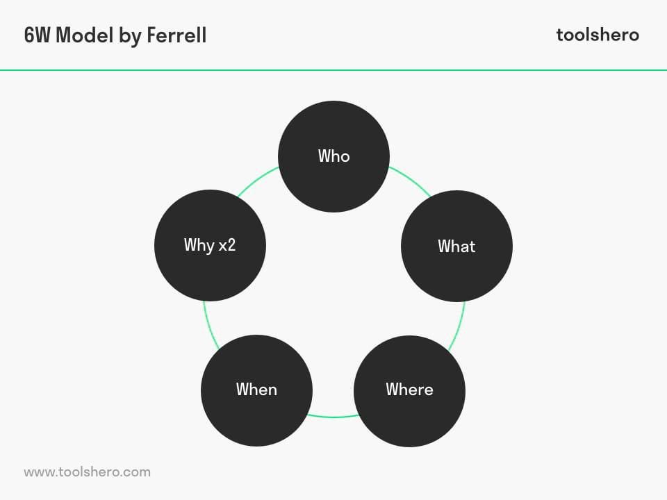 6W Model by Ferrell - marketing - toolshero
