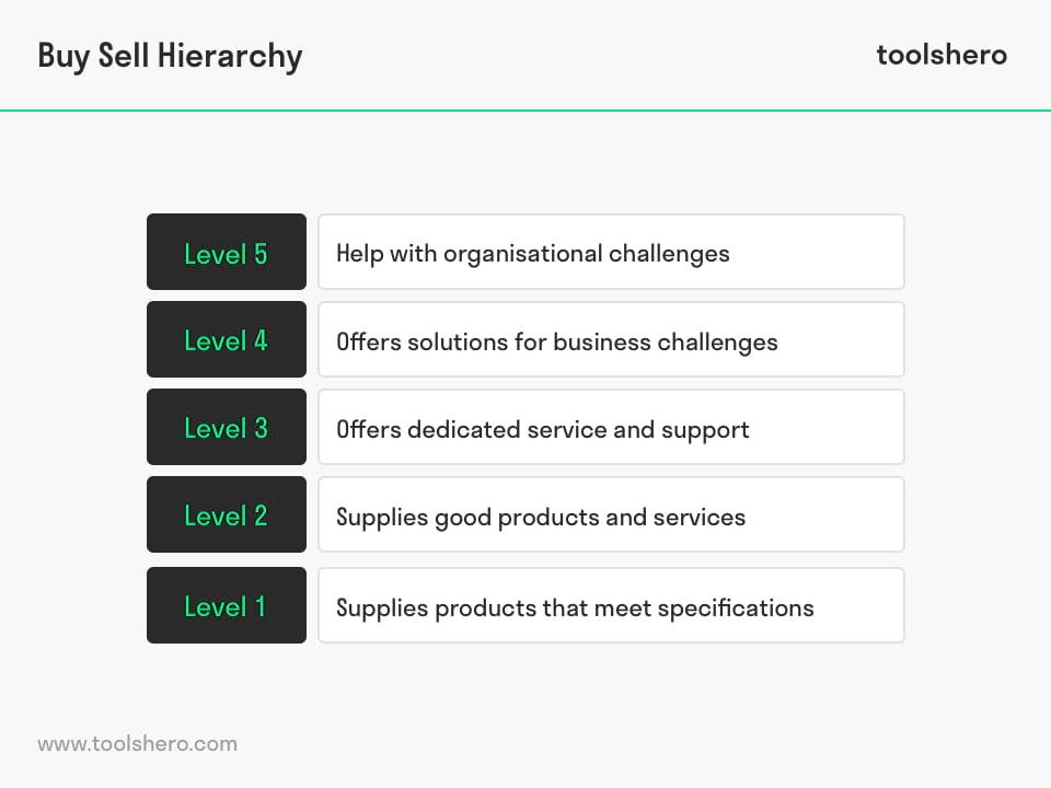 Buy Sell Hierarchy model - toolshero