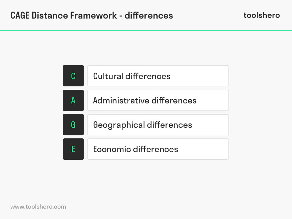 CAGE distance framework / CAGE framework differences - toolshero
