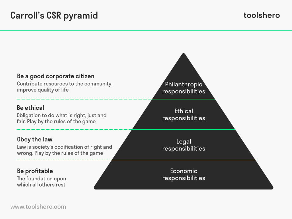 Carroll CSR Pyramid Model - toolshero