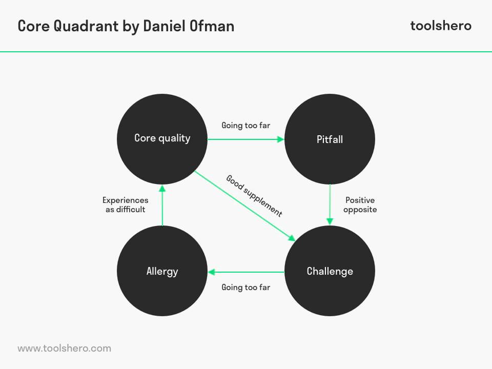 Core Quadrant by Daniel Ofman - toolshero