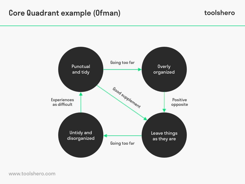 Core Quadrant example by Daniel Ofman - toolshero
