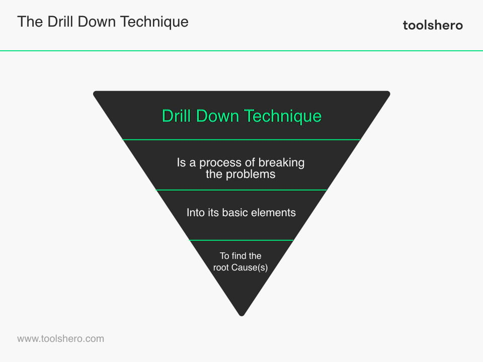 Drill Down Technique model - toolshero
