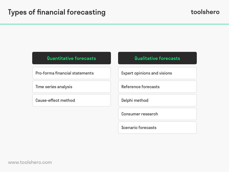 Financial Forecasting types - toolshero