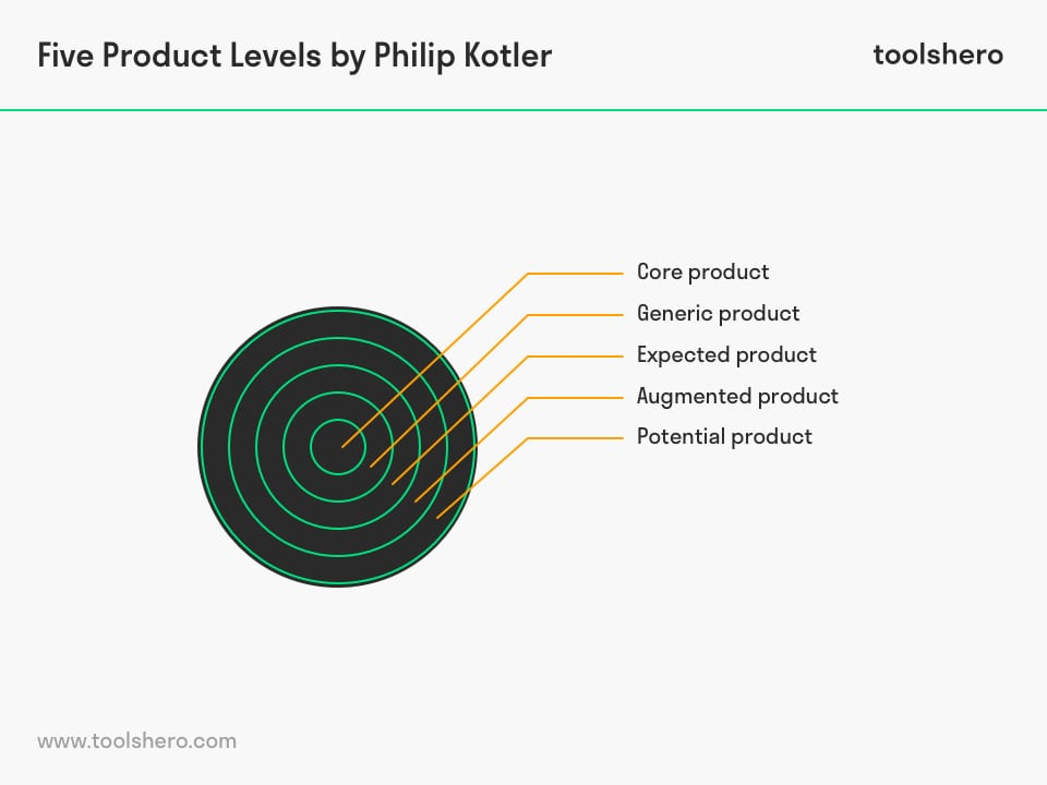 Five Product Levels by Philip Kotler - toolshero