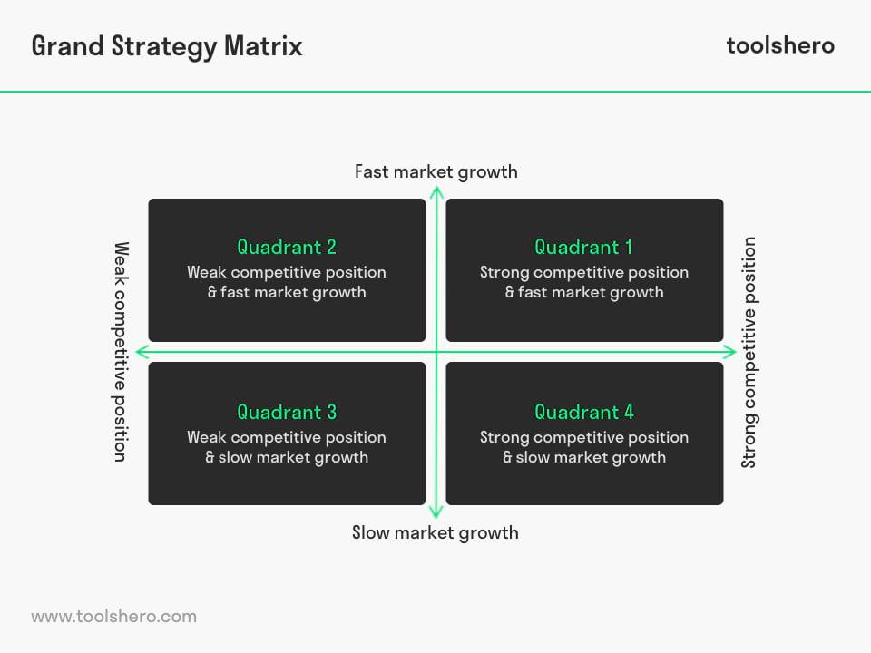 Grand Strategy Matrix quadrants - toolshero