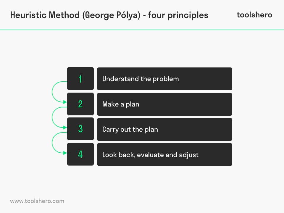 Heuristic Method Principles George Ploya - toolshero
