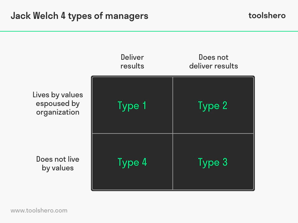 Jack Welch Matrix: 4 types of managers - toolshero