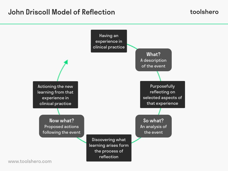 John Driscoll Model of Reflection cycle - toolshero