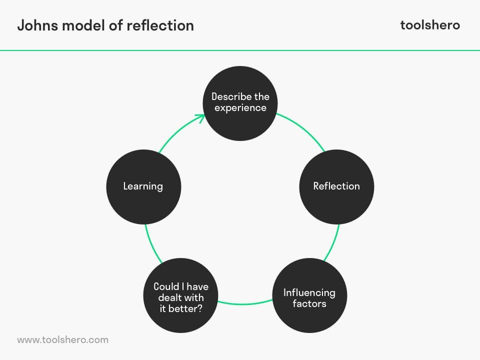 Johns Model of Reflection cycle - toolshero