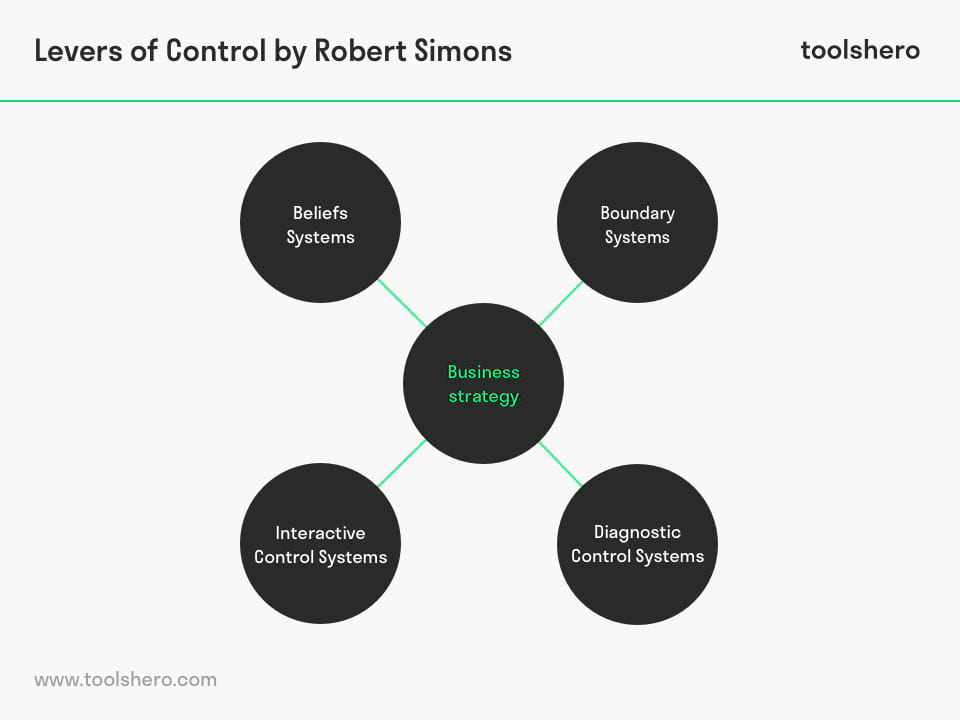 Levers of Control by Simons - toolshero