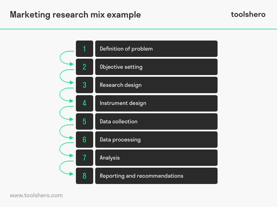 Marketing Research mix example - toolshero
