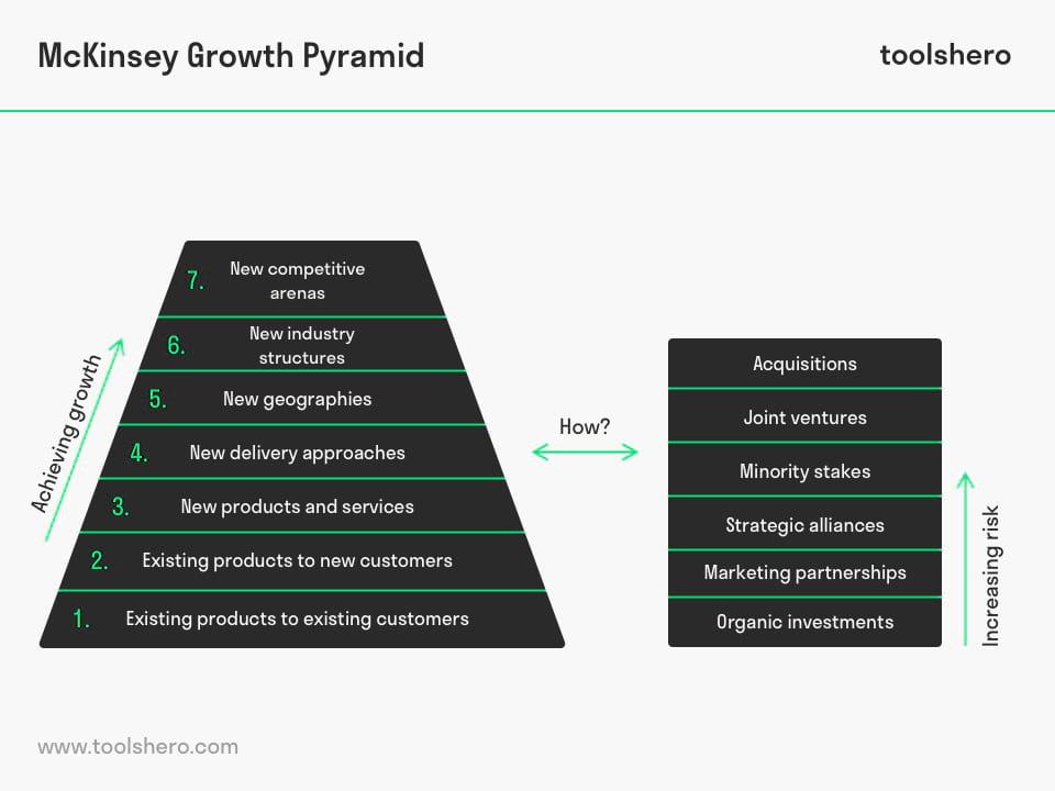 McKinsey Growth Pyramid grow strategies - toolshero