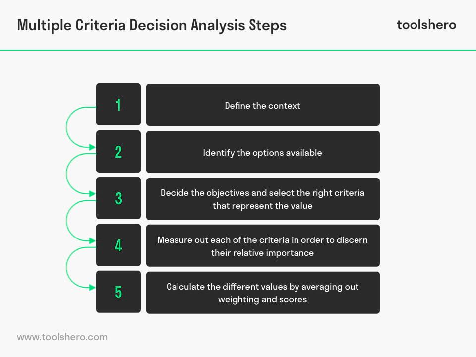 Multiple Criteria Decision Analysis steps - toolshero