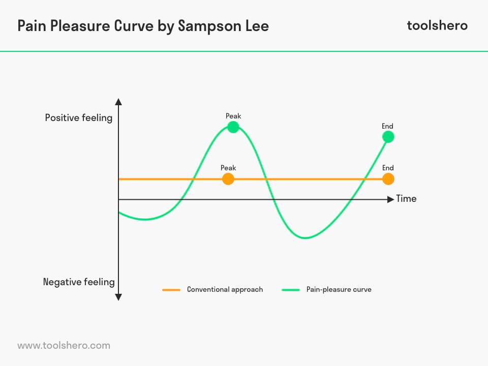 Pain Pleasure Curce by Sampson Lee - toolshero