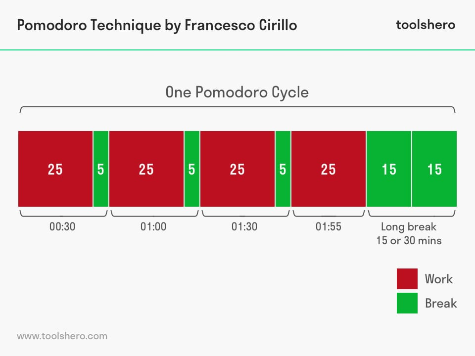 Pomodoro Technique by Francesco Cirillo - toolshero