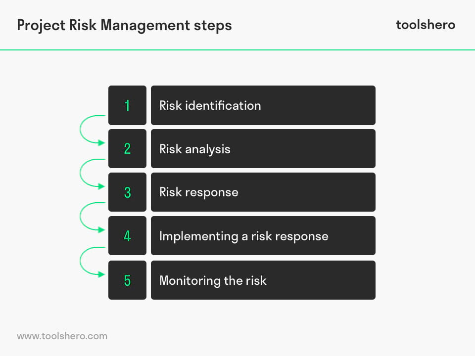 Project Risk Management steps - toolshero