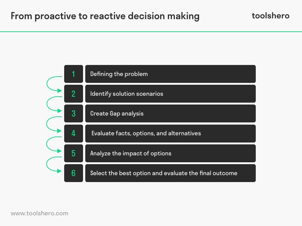 Reactive Decision Making steps - toolshero