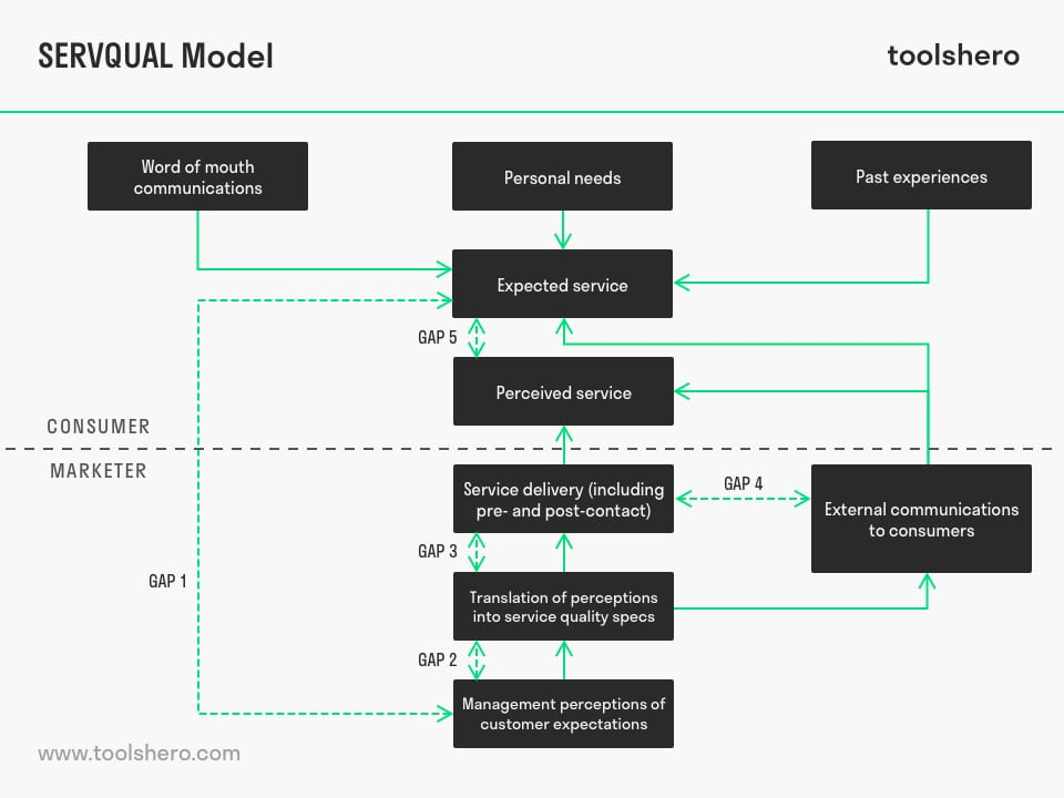SERVQUAL Model diagram (Zeithaml) - toolshero