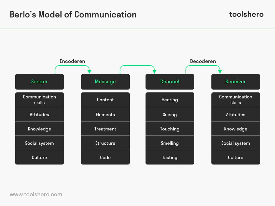 Berlo's SMCR Model of Communication - toolshero