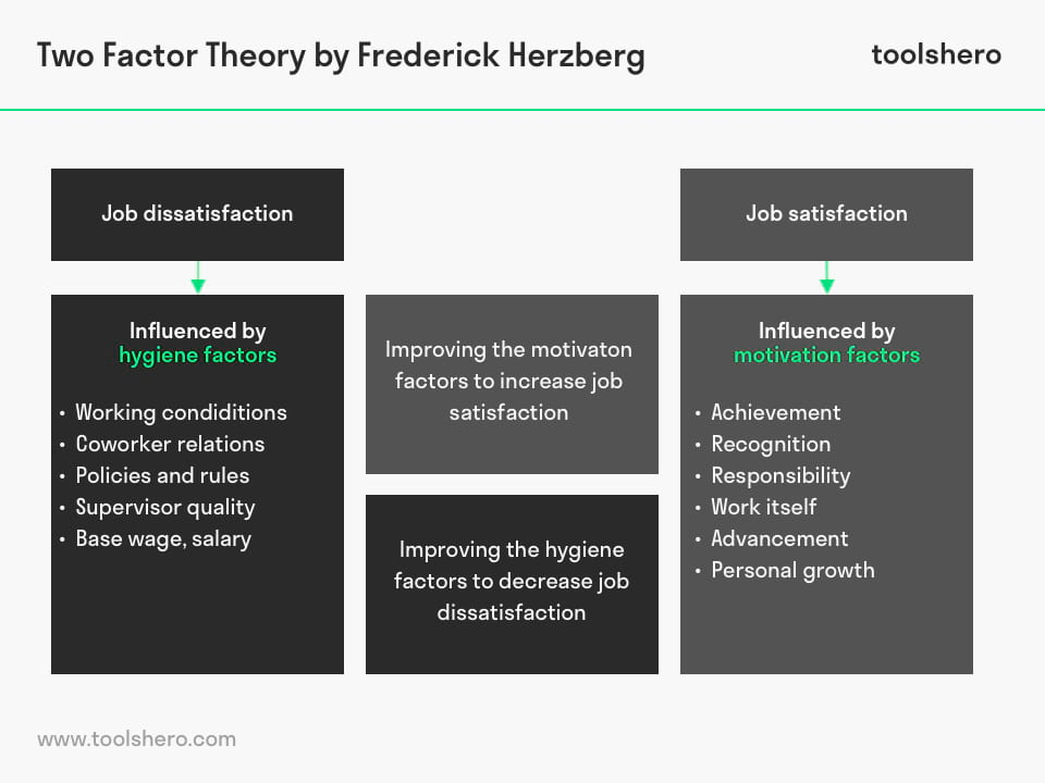 Two factor theory by Frederick Herzberg - toolshero