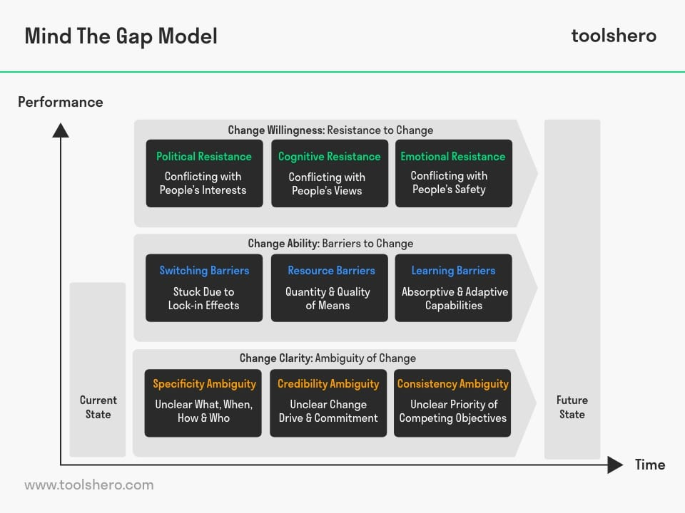 Mind the Gap Model by Ron Meyer - toolshero