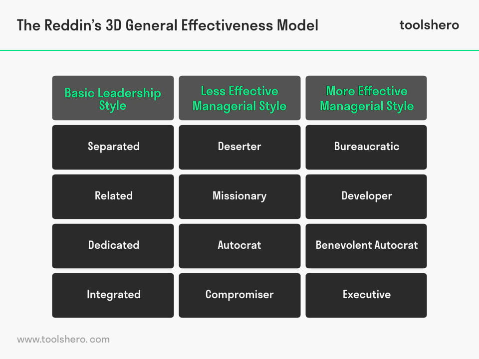 Reddin 3D Effectiveness Leadership Model - toolshero