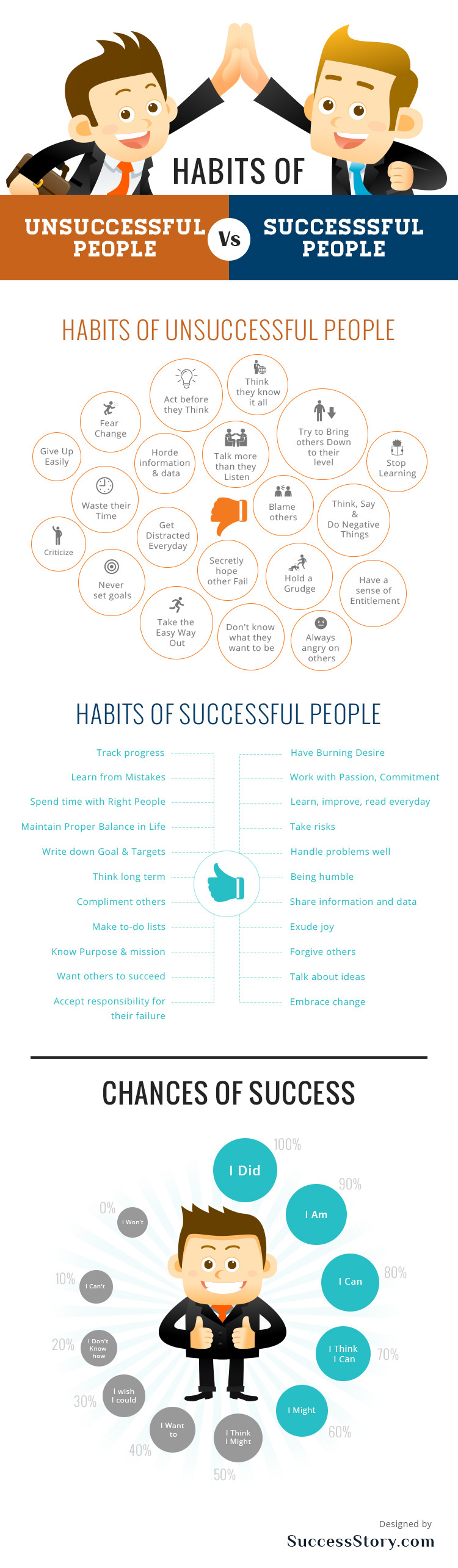 Habits of successful people [Infographic] - ToolsHero