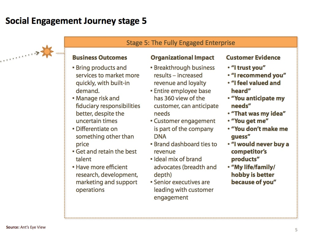 Social engagement journey, stage 5 - ToolsHero